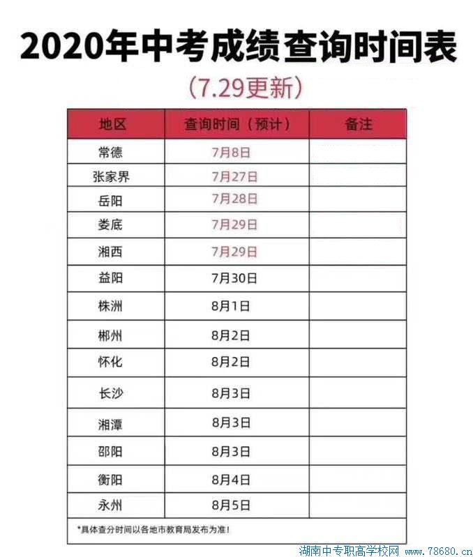 湖南2020年中考成绩查询时间表
