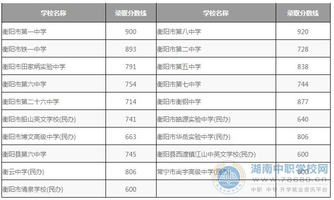 衡阳市城区普通高中学校2020年招生录取分数线