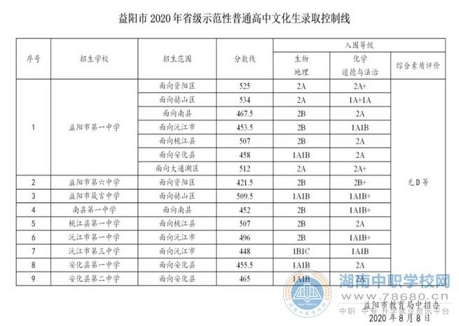 2020年湖南益阳中考录取分数线