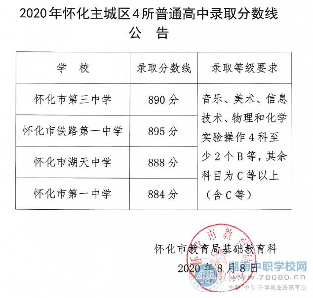 2020年湖南怀化中考录取分数线