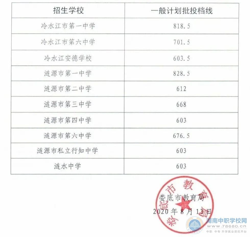 2020年湖南娄底中考录取分数线