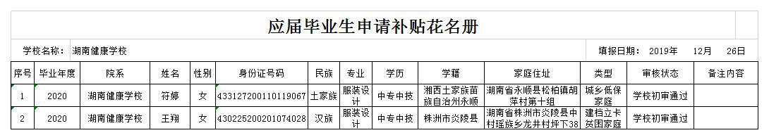 长沙市就业专项资金初审通过名单公示