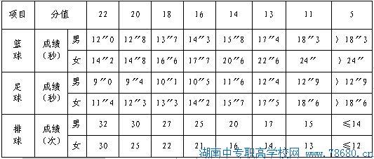 2020年湖南长沙中考体育项目及分值
