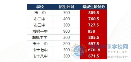 2020湘潭中考各高中录取分数线公布