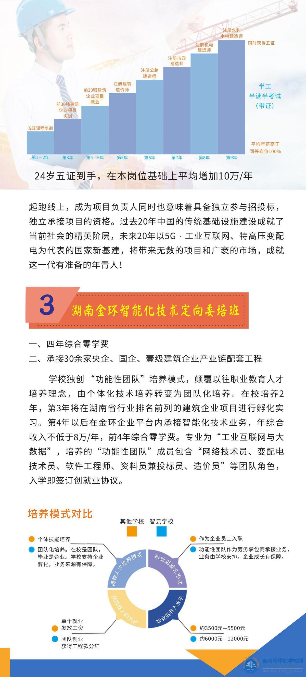 湖南智云技工学校2021年招生简章
