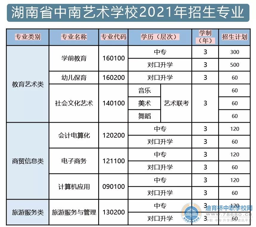 湖南省中南艺术学校2021年招生简章