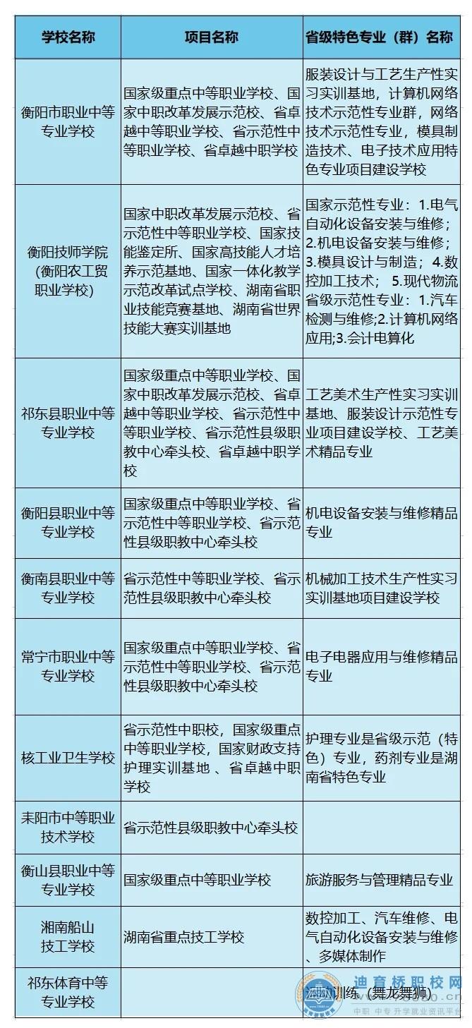 衡阳市中等职业学校招生政策解读