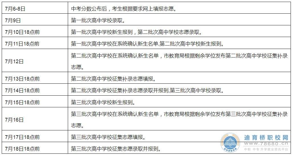 2021年邵阳市市区普通高中考试招生政策答家长问