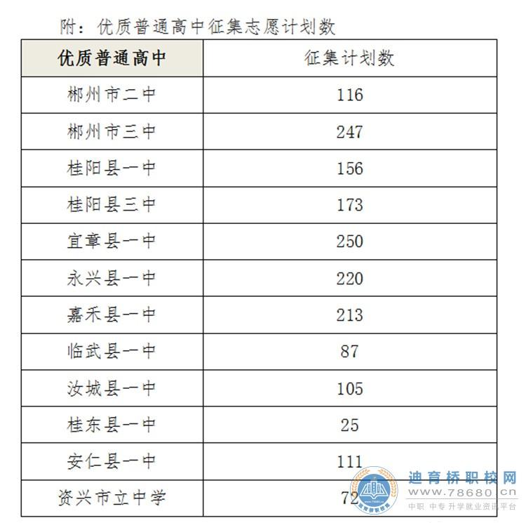 郴州市关于填报2021年优质普通高中征集志愿的公告