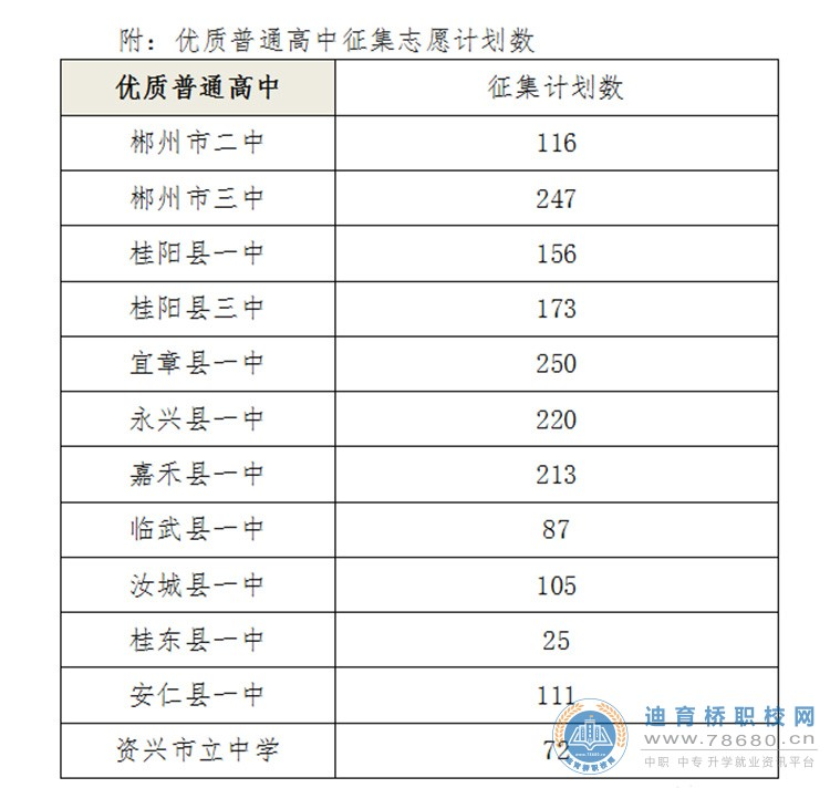 汝城关于填报2021年优质普通高中征集志愿的公告