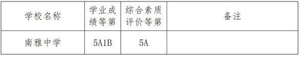 2018年长沙南雅中学中考分数线