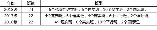 2019年湖南师大附中新高一入学办法全汇总