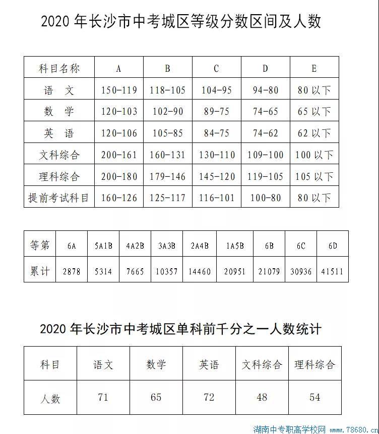 2020年湖南长沙中考录取分数线